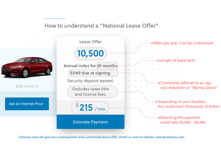 "Understanding ""National Lease Offers"""