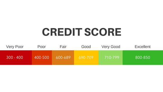 What Credit Score Is Needed To Lease A Car >> What Does A Well Qualified Lessee Mean Carlease Com